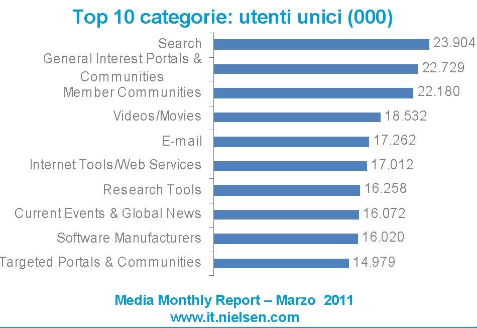importanza-delle-ricerche-online-in-italia