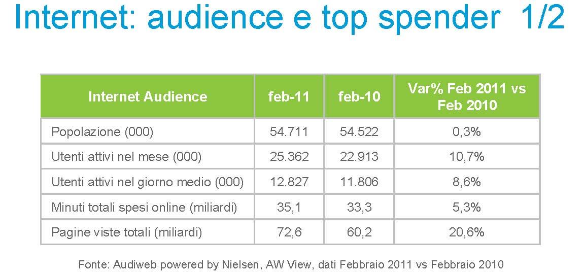 utenti-internet-febbraio-2011