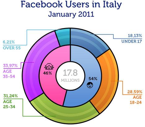 utenti-facebook-italia